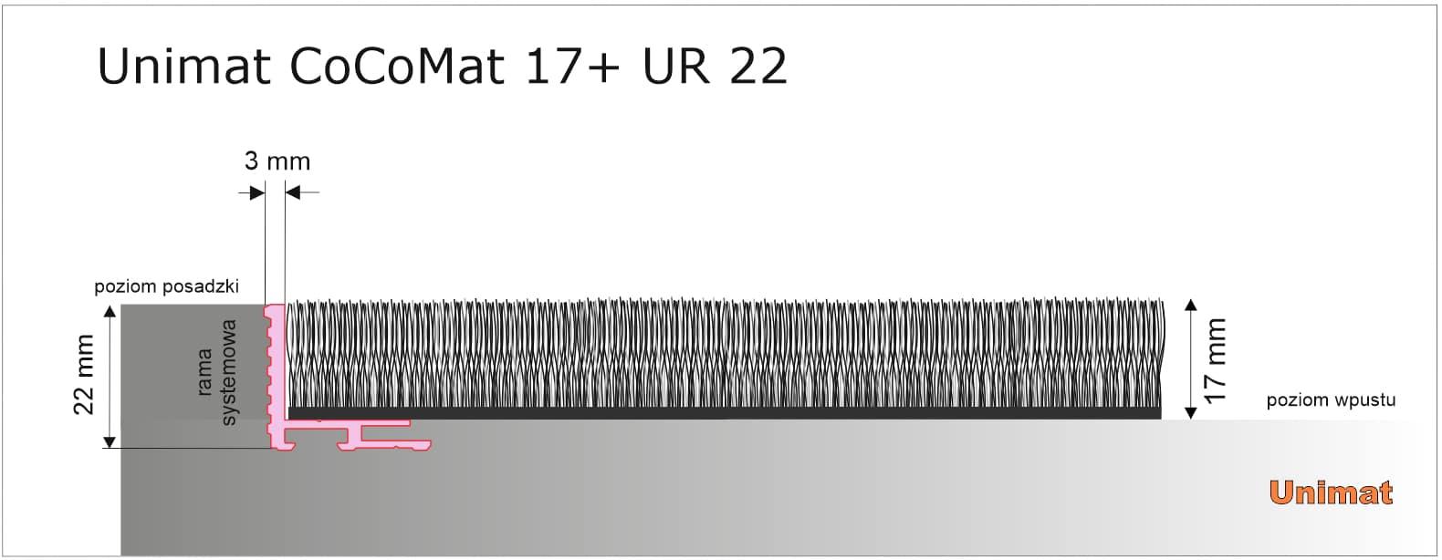 Uniumat CoCoMat 17+UR22.jpg